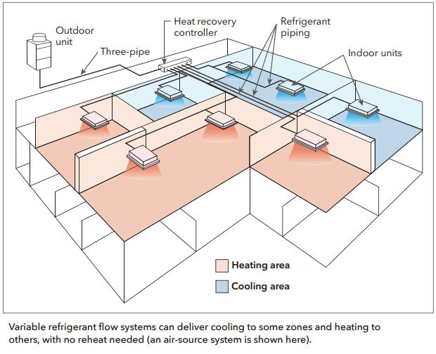 Variable refrigerant flow systems can deliver cooling to some zones and heating to others.