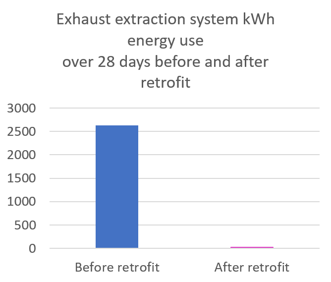 Exhaust extraction system graph