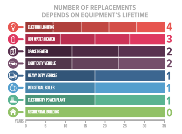Number of Replacements