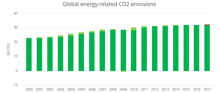 Global energy-related CO2 emissions