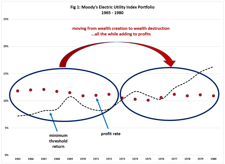 Moody's Electric Utility Index