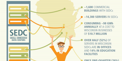 Embedded data centers in Wisconsin infographic