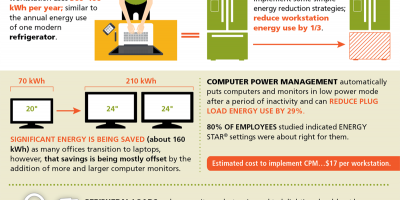 Plug load research findings infographic