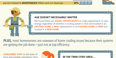 Residential heating and cooling research infographic