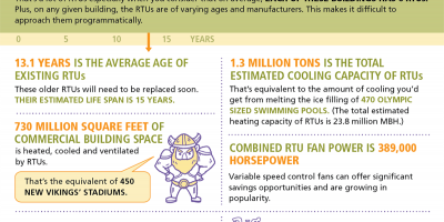 Rooftop units in commercial buildings infographic