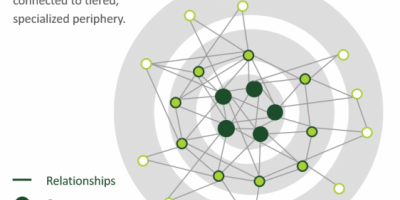 core periphery network