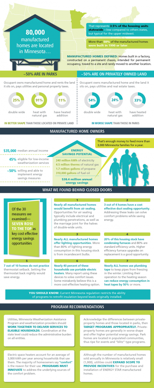 Manufactured homes research findings infographic